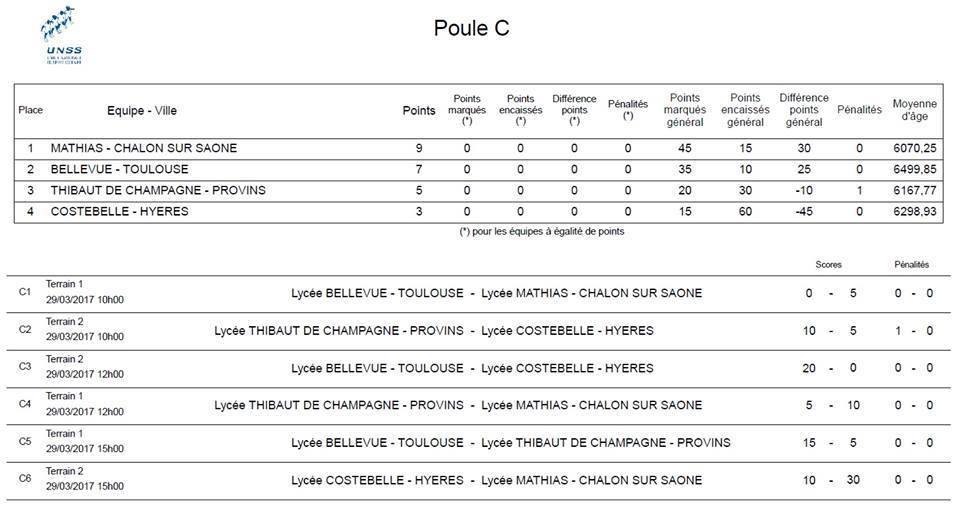 phase de poule championnat de France UNSS 2017